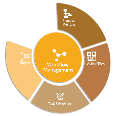MedCubes Framework Workflow Management